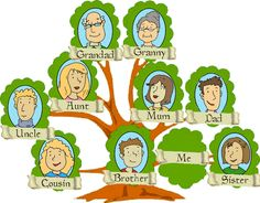 EwR.Vocabulary #English - Poster: Family Members