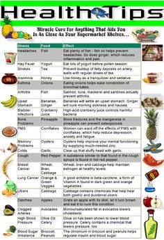 what foods you should eat if you have..