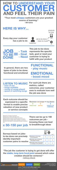 How to understand your customer and feel their pain - Infographic