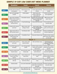 This is a sample low carb diet menu consisting of appetizing and nutritious low . This is a sample low carb diet menu consisting of appetizing and nutritious low carb recipes, including meals for breakfast, lunch, dinner and snacks. Low Carb Diet Menu, Low Carb Meal Plan, Keto Diet Plan, Diet Meal Plans, Carb Cycling Meal Plan, Free Keto Meal Plan, Free Meal, Low Glycemic Diet Plan, Atkins Diet Recipes Phase 1