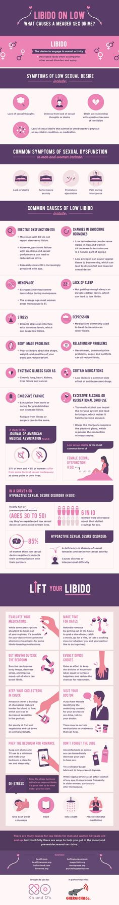 Low Libido: Here is Why Your Sex Drive Isnt What It Used To Be #Infographic