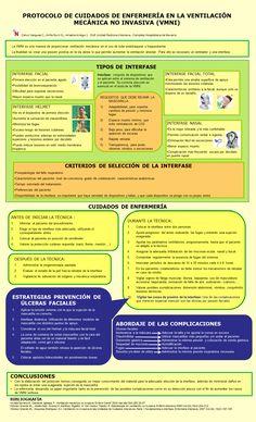 PROTOCOLO DE CUIDADOS DE ENFERMERIA EN LA VENTILACIÓN MECÁNICA NO INVASIVA (VMNI)