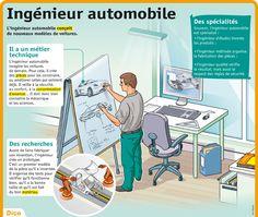 Educational infographic : Fiche exposés : Ingenieur automobile Plus