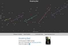 Breaking bad graph tv