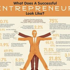 #infographic courtesy of #HenryAquino by way of @startupbros  #whatisanentrepreneur #MillerSchool #exposure #familybusiness #academics