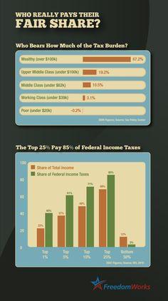 Tax fairness