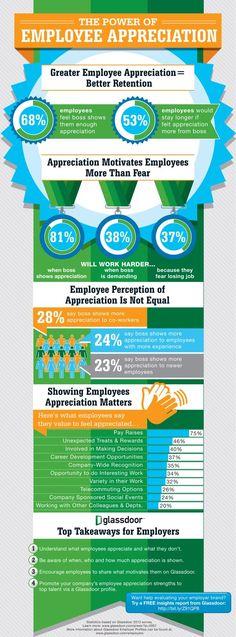 #Infographic on Employee Appreciation Survey from Glassdoor