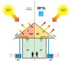 heat island effect - חיפוש ב-Google | urban heat | Pinterest