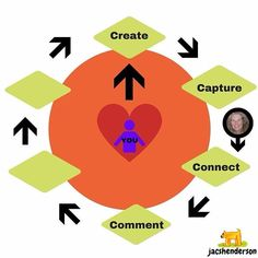 The 6 Step Sponsoring Sequence   Step 4   COMMENT  Engagement is key to the success of your business without engagement nobody will ever join your business or buy from you in the world of Social Media... Engagement is key to ATTRACTION MARKETING and attra