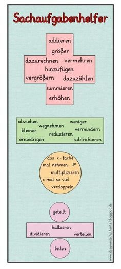 Einige Kinder haben immer wieder Probleme damit, das richtige Rechenzeichen für… Again and again, some children have trouble finding the right arithmetic unit for problematic tasks. School Teacher, Primary School, Pre School, Learn German, Arithmetic, Elementary Education, Teaching Math, How To Memorize Things, Words
