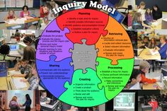 Inquiry model to be hung up inside the classroom for students to see.