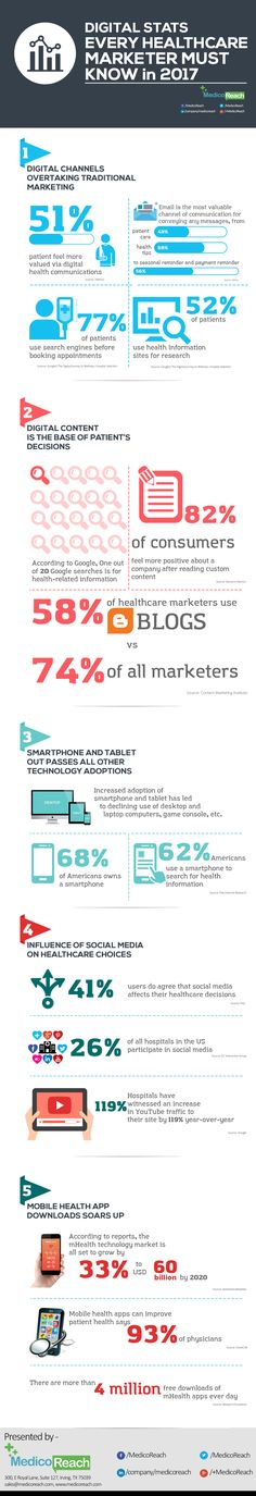 With increased number of patients becoming active online to find solution to their healthcare related problems and queries, healthcare industry cannot just neglect having an effective and robust digital marketing strategy. To help healthcare organizations determine the best online marketing strategy for their brand, here are few statistical figures that their marketers need to pay attention. Have a look at this infographic, presented by MedicoReach, a leading healthcare marketing company.