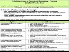 Model Curriculum for Pennsylvania School Library Program Based on Common Core Standards Library Lesson Plans, Library Skills, Library Lessons, Library Ideas, Learning Centers, Student Learning, Teaching Writing, Teaching Ideas, Curriculum Mapping