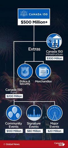 Canada 150, Major Events, Global News, Investigations, Budgeting, Study, Budget Organization
