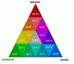 ENFP right in the middle of physical, emotional, and mental! BAM