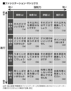 議長の一言で脱・ダメ会議 魔法の言葉16連発:日経ビジネスオンライン Information Design, Study Notes, Business Tips, Things To Think About, It Works, Infographic, Presentation, Knowledge, Management