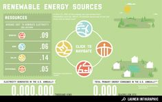 Interactive Infographic: What Renewable Energies Do We Use Most and At What Cost?