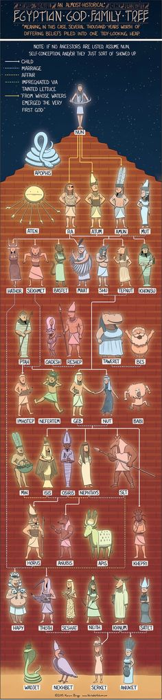 EGYPTIAN GOD FAMILY TREE - Today's infographic is a crash course in Egyptian history. After reading about Nun, the source of all Egyptian gods, I immediately noticed how little I know about this ancient religion. Egyptian Mythology, Egyptian Art, Norse Mythology, Egyptian Costume, Egyptian Tattoo, Egyptian Goddess, Roman Mythology, Ancient Egypt, Ancient History