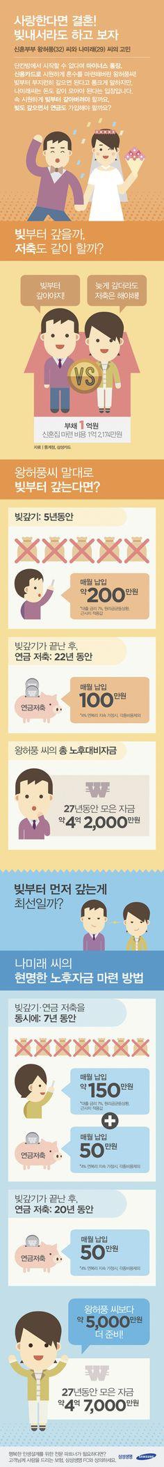 노후자금을 준비하는 두 가지 상황에 관한 인포그래픽02