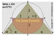 """The """"Pi"""" is embedded in the design of the Great Pyramid. Arcs AC and CB are equal to half of the Base (AC and CB) Fractal Geometry, Geometry Art, Sacred Geometry, Composition Art, Egypt Art, Math Art, Ancient Egyptian Art, Weird Science, Ancient Mysteries"""