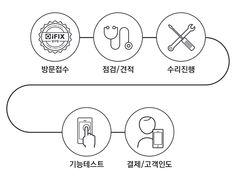 아이픽스 압구정점 아이폰 수리센터 지점 방문 수리 절차
