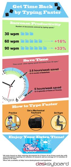 Get time back by typing faster #infographic