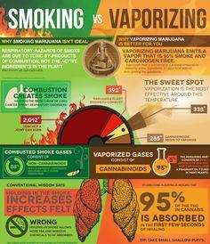 Vaporize Vs. Smoking