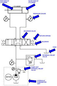 pnuematics symbols | CNC Repair and Troubleshooting | Hydraulic Solenoid Valves and Simple ...