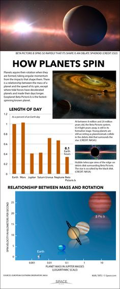 Diagram of day length on various planets. Whirling Dervish: Fastest-Spinning Exoplanet Beta Pictoris b Explained (Infographic) Astronomy Facts, Space And Astronomy, Earth And Space Science, Earth From Space, Nasa, Spinning, Astro Science, Life Science, Space Facts