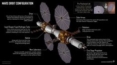 """Une station spatiale habitée autour de Mars dans 12 ans ? - 19 mai 2016 - L'ObsLes composantes du """"Base Camp"""" (Lockheed Martin)"""