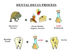 What's the process for a dentist?