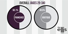 Boutique Hotels Attracting Younger Americans - The Ellis Hotel, Atlanta's premier downtown boutique hotel, recently conducted a survey asking 867 Americans ages 18 – 65+ whether they prefer staying in either franchise hotels or boutique hotels. The results (unweighted and weighted to reflect national demographics) showed that 41% of Americans prefer to stay in boutiquehotels when choosing a hotel location.