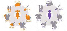 Quem faz o quê em casa ? O que é ser menina no Brasil? – Desigualdade de gênero desde a infância