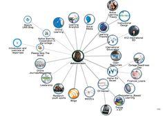 Estructura del método de enseñanza de los MOOC's, gráfico en el que se puede ver quien ensaña y a que usuarios llega la información. #EstructuraMOOC, #UsuarioMOOC