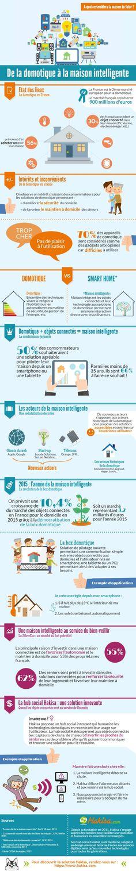 infographie : de la domotique à la maison intelligente en 2015