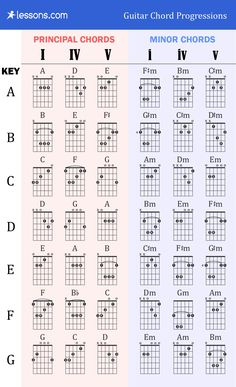 Guitar Chords Chart Basic Awesome the 3 Best Guitar Chord Progressions Charts & Examples – Example Document Template Guitar Power Chords, Guitar Chords And Scales, Acoustic Guitar Chords, Music Theory Guitar, Learn Guitar Chords, Guitar Chords Beginner, Guitar Chords For Songs, Music Chords, Guitar Sheet Music