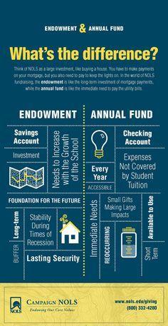 Annual Fund Campaign Quotes. QuotesGram