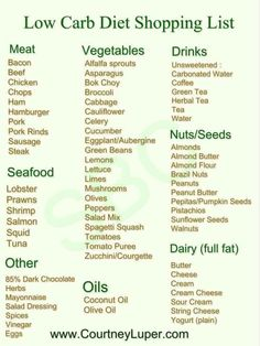 Low carb shopping list for a newbie