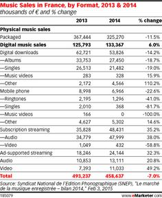 In France, Music Downloads Decline as Streaming Shows Promise - eMarketer
