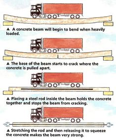 22 new Ideas for concrete stairs construction house Civil Engineering Design, Civil Engineering Construction, Engineering Science, Road Construction, Mechanical Engineering, Chemical Engineering, Construction Materials, Electrical Engineering, Steel Structure Buildings
