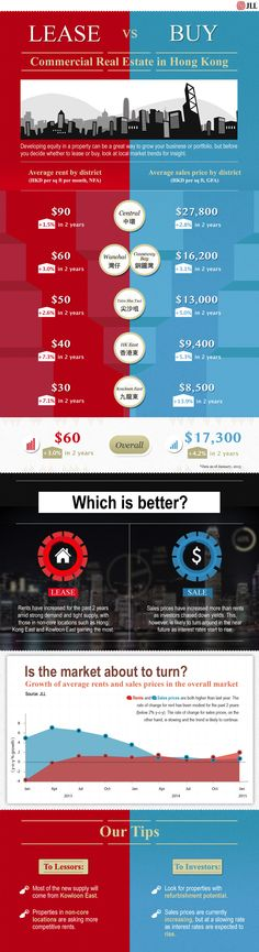 Take your pick! #JLLPropertyHK prepared your #HongKongcommercialspace choices.