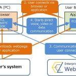 NTT Com lancia la piattaforma cloud aziendale WebRTC su scala globale