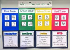 DIY Zones of Regulation reference poster for the classroom...an autism self-regulation behaviour strategy
