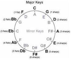 Resultado de imagen para circle of fifths