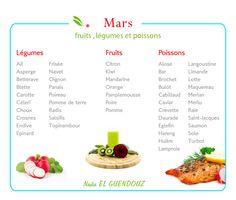 Calendrier des légumes, fruits, et Poissons du mois de Mars.