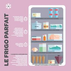 How to organize your fridge into an infographic - How to organize your fridge into an infographic - Diy Organisation, Organization Bullet Journal, Life Organization, Fee Du Logis, Refrigerator Organization, Kitchen Pantry Cabinets, Flylady, Tips & Tricks, Konmari
