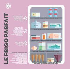 Comment organiser votre frigo en une infographie