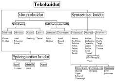 tekokuidut