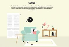Interior Design by Decade - Loves by Domus