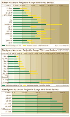 Three charts illustrating maximum projectile ranges for rifles, shotguns, and handguns (South Carolina Hunter Safety Course)
